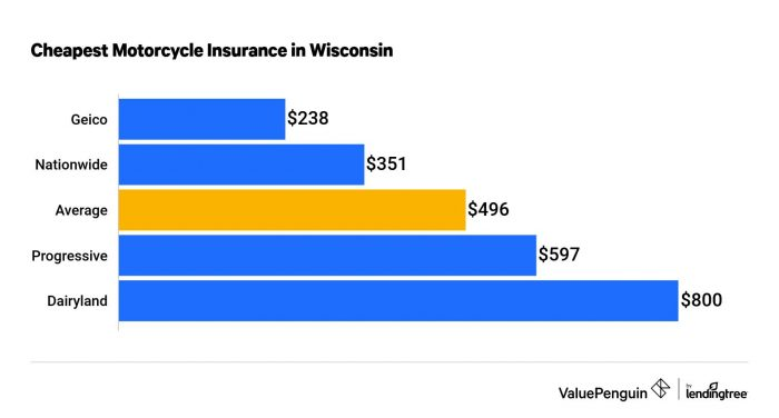 who has the cheapest motorcycle insurance quotes in wisconsin?