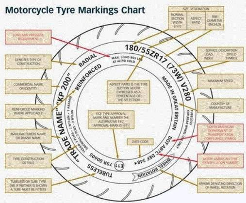 Motorcycle Tyre Sidewall Markings Explained | Cambrian Tyres – The UK's No.1