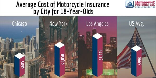 How Much Does Motorcycle Insurance Cost for 18-Year-Olds and Which Company Should You Choose?