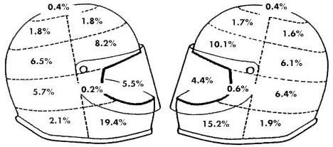 (9 Reasons) Why you should wear a helmet while riding a motorcycle?