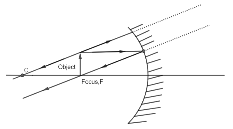 which type of mirror is used in headlights of vehi class 12 physics cbse