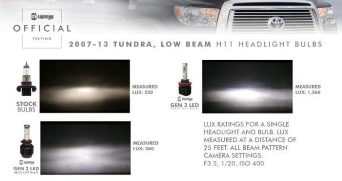 the difference between lux and lumen: what is brightness?